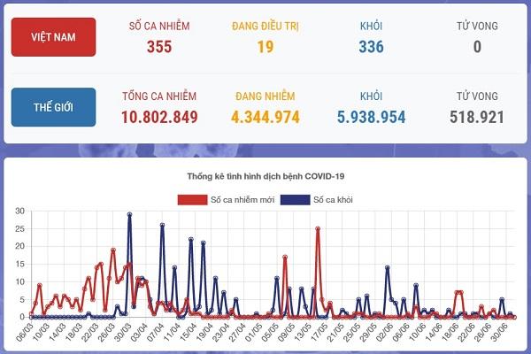 Cập nhật số ca nhiễm COVID-19 tại Việt Nam và thế giới ngày 2-7 theo Bộ Y tế